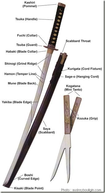 Katana-swords-terminilogies-parts