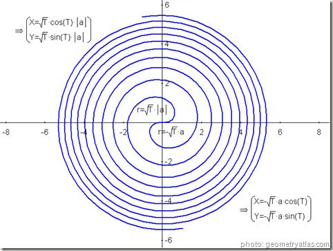 spirale de fermat